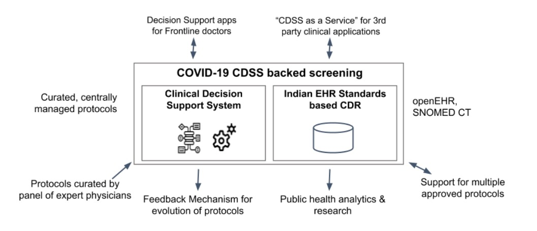 Clinical decision support solution (CDSS)